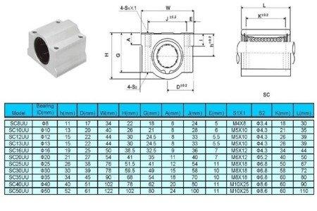 Łożysko liniowe LM10UU w obudowie SC10UU 10mm - RepRap 3D CNC - SCS10UU