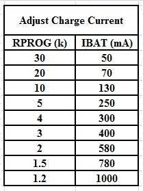 Zasilacz buforowy - Ładowarka Mini USB 1A do Li-Ion, Li-pol - na TP4056
